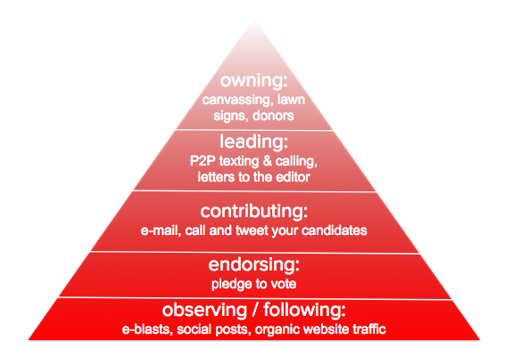 Pyramid of engagement